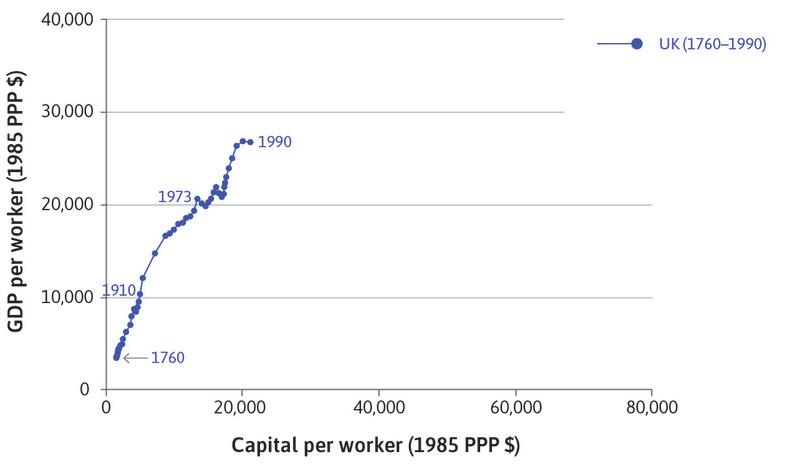 The UK: The data begins in 1760 at the bottom corner of the chart, and ends in 1990 with much higher capital intensity and productivity.