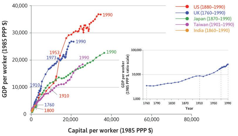 Long-run growth trajectories of selected economies.