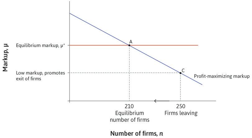 Firm exit: With 250 firms, the markup is below μ* and firms will leave the economy.