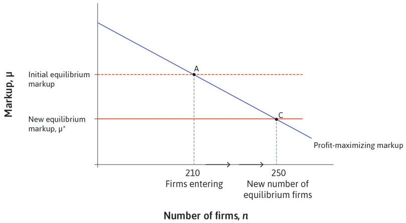 An improvement in conditions for doing business: Firm entry, exit, and the equilibrium markup.