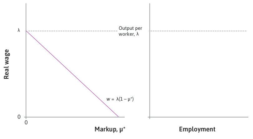 The-long run price-setting curve: In the left-hand panel, the equation of the long-run price-setting curve is shown as a downward-sloping line in the diagram, with the equilibrium markup on the horizontal axis and the wage on the vertical axis.