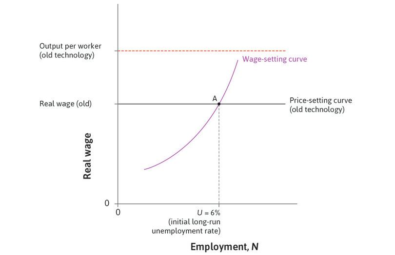 The long-run equilibrium before the new technology is introduced: This is at point A.