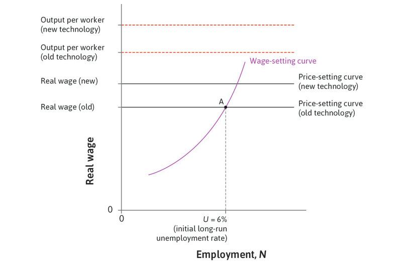 A technological advance: This shifts output per worker and the price-setting curve upwards.