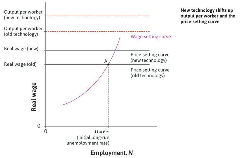 The response to new technology: A new technology means that fewer workers can produce the same output. How does the economy adjust?