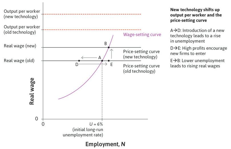 Wages rise: With lower unemployment, firms have to set higher wages to secure adequate worker effort, so wages go up.