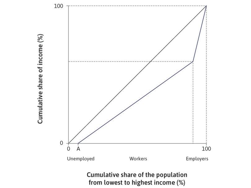 Unemployment before a new technology is introduced: The economy starts in long-run equilibrium before the new technology, with a share A of the population being unemployed (corresponding to point A in Figure 16.9b).