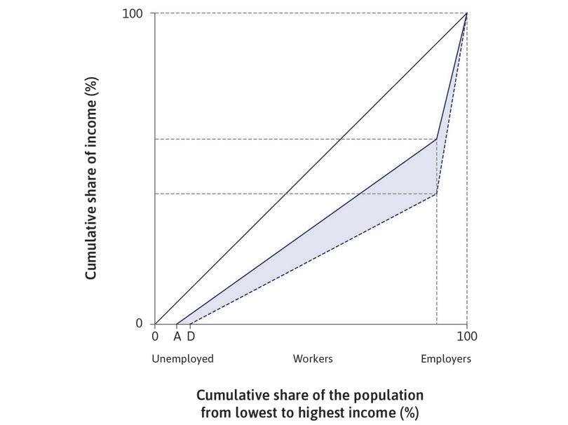The implementation of the new technology: This displaces some workers from their jobs so that unemployment now increases to D (corresponding to point D in Figure 16.9b). We assume that wages remain the same for the remaining workers, so since output per worker has risen, wages as a share of output declines.