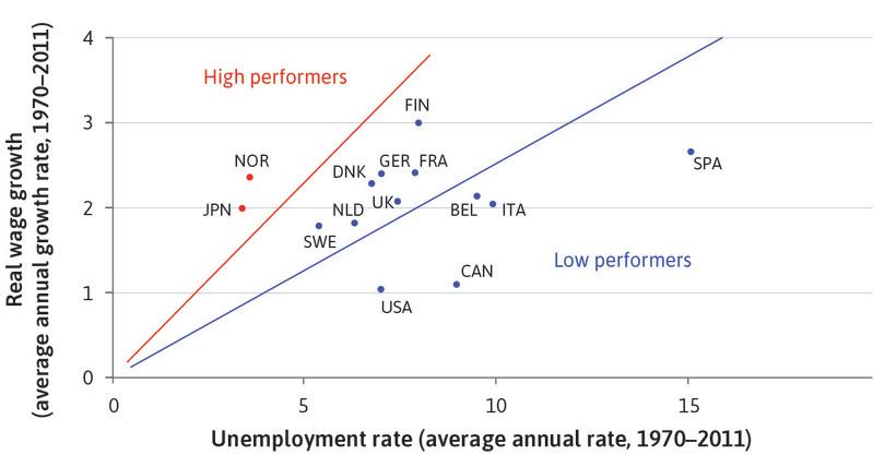 Long-run unemployment and real wage growth across the OECD (1970–2011).