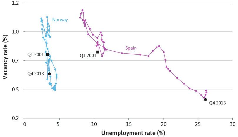 Beveridge curves for Spain and Norway (2001 Q1 – 2013 Q4).