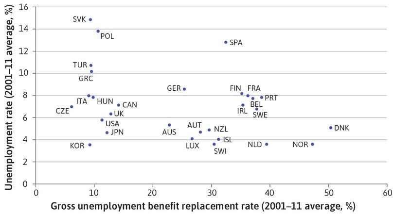 Unemployment benefit generosity and unemployment rates across the OECD (2001–2011).