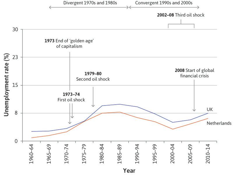 Different ways of pushing down the wage-setting curve: The Netherlands and the UK.