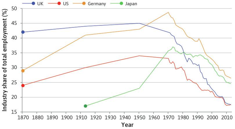 The shift of employment out of industry: This was led by the UK and the US around 1950, followed by Japan and Germany about 20 years later.