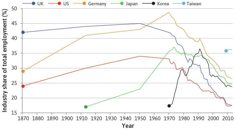 Manufacturing in Taiwan and Germany: Taiwan now has a larger share of the labour force in manufacturing than Germany.