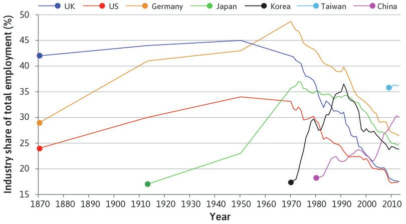 The rise and fall of the share of employment in industry (1870–2013).