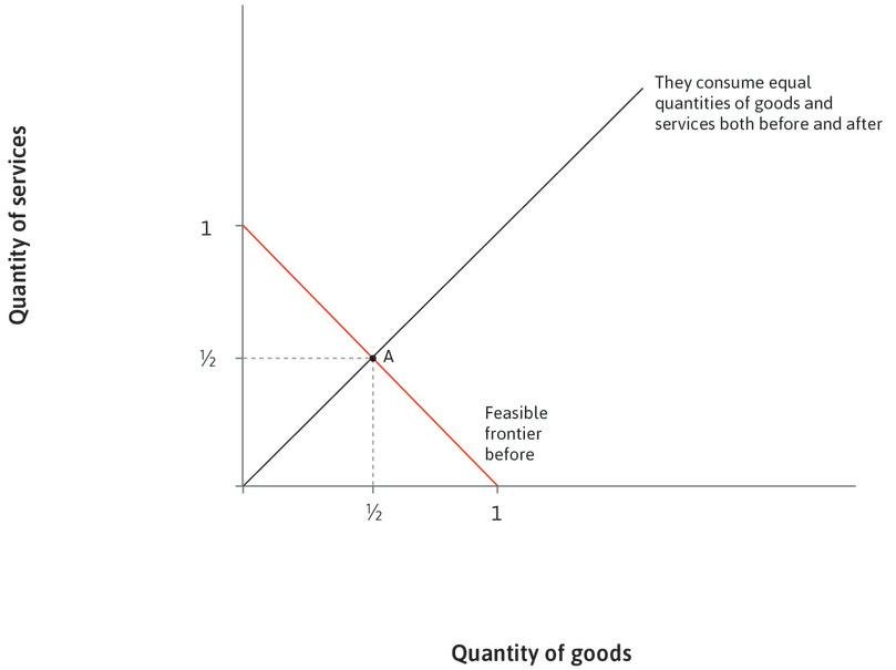 Equal split of goods and services: We assume equal amounts of goods and services are consumed: at A, the amount consumed of each equals 1/2.