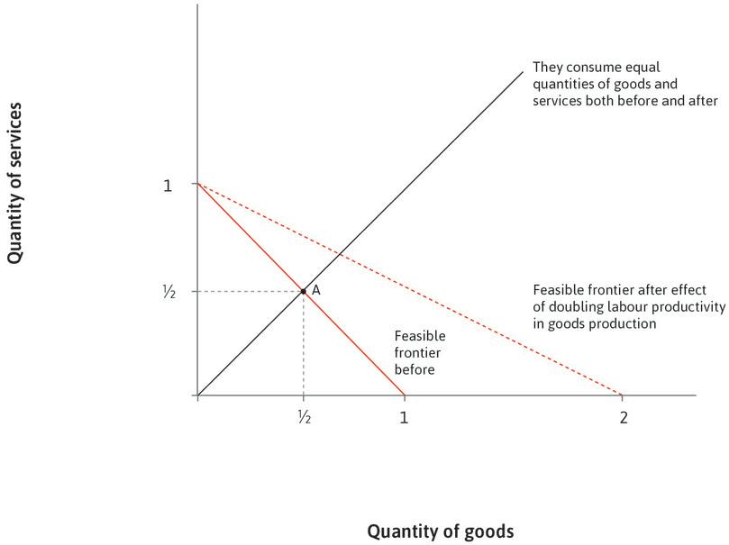 Manufacturing productivity increases: The productivity of labour in the production of goods doubles, but productivity remains unchanged in services. The new feasible frontier is shown as the dashed line.