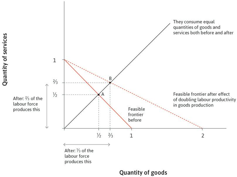 Increased productivity in goods production raises the fraction of workers in services.