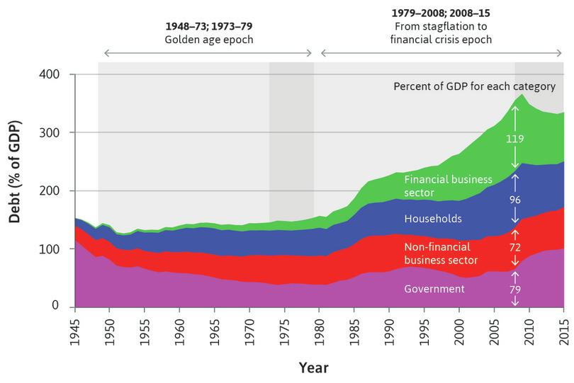 gdp in the golden age economic It was the golden age of the us economy, the quarter century  during those  25 years, real gdp rose 169%, employment increased by 75%.