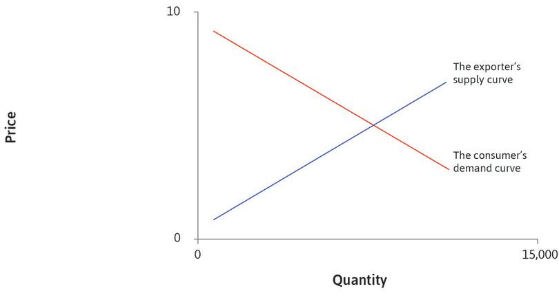 The consumer's demand curve: The red line represents the demand curve in the consuming (importing) country, which is the US. It is a downward-sloping function of the price in that country.