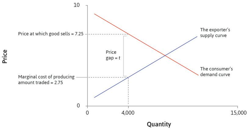 Why 4,000?: Because at that quantity, the difference between the supply curve and the demand curve is equal to the trade cost, 4.5. The marginal cost in Japan will be 2.75, while the customers in the US are willing to pay 7.25 per unit.