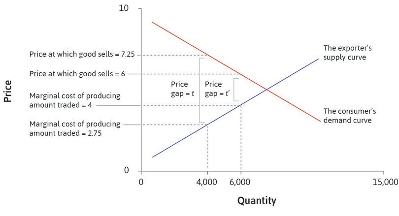 The market for cars: Price gaps reflect trade costs.
