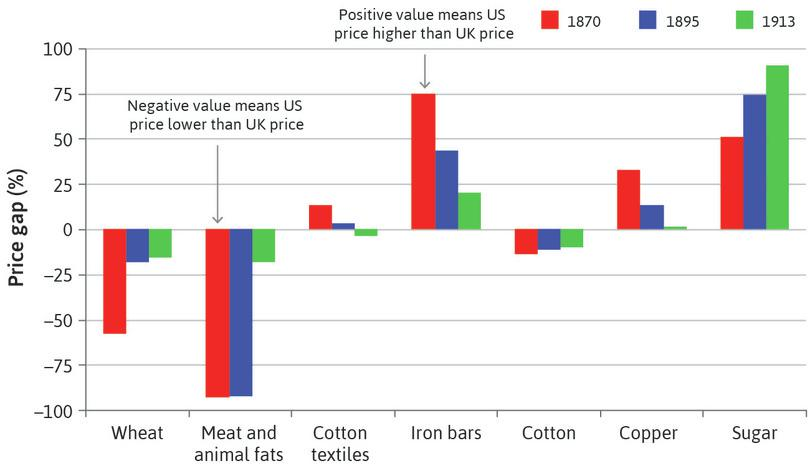 Commodity price gaps between the US and UK (1870–1913).
