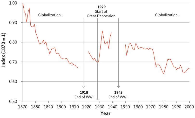 Impediments to trade (1870–2000).
