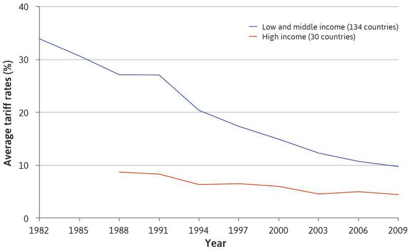 Average tariff rates, per cent (1981–2010).