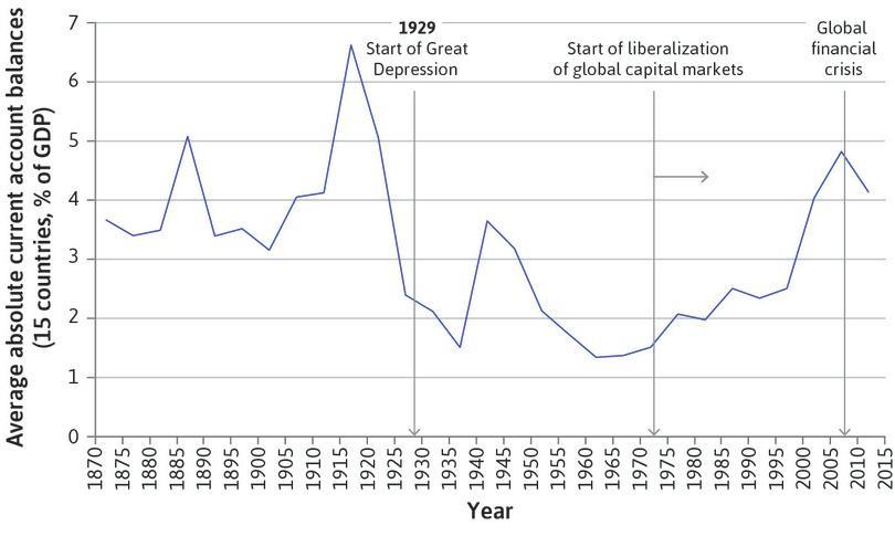 International capital flows (1870–2014).
