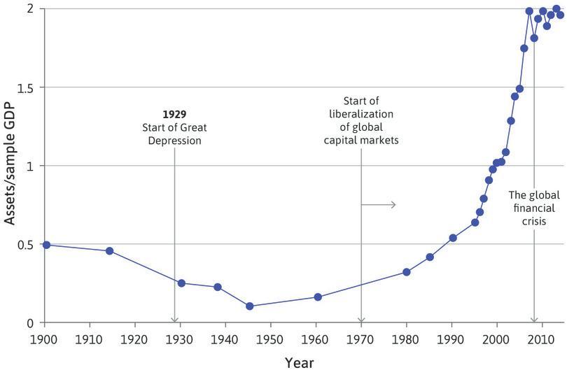 International asset holdings (1900–2014).