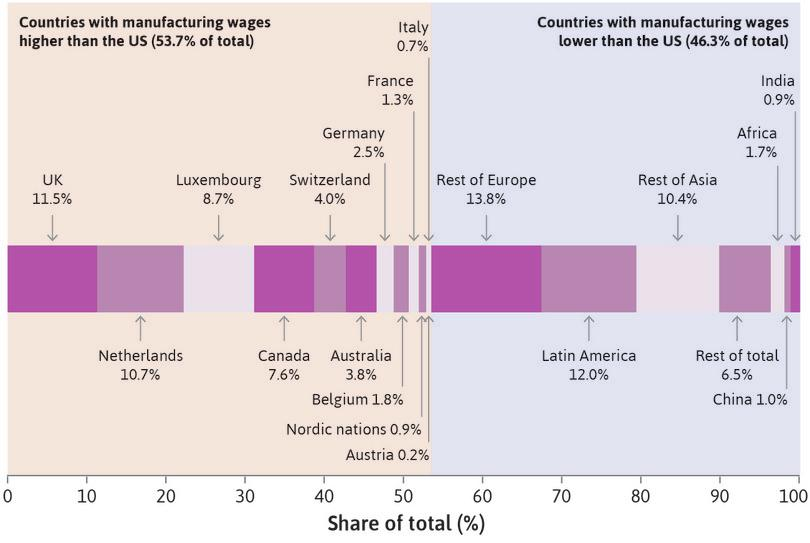 Foreign direct investment: Investment by US firms in other countries according to whether wages are lower or higher than in the US (2001–2012).