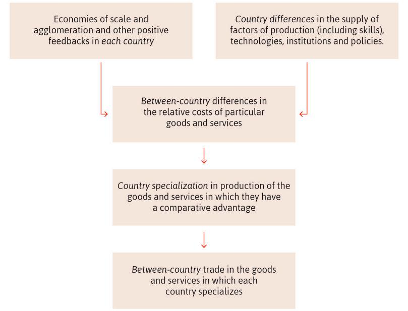 Between-country cost differences, specialization, and trade.