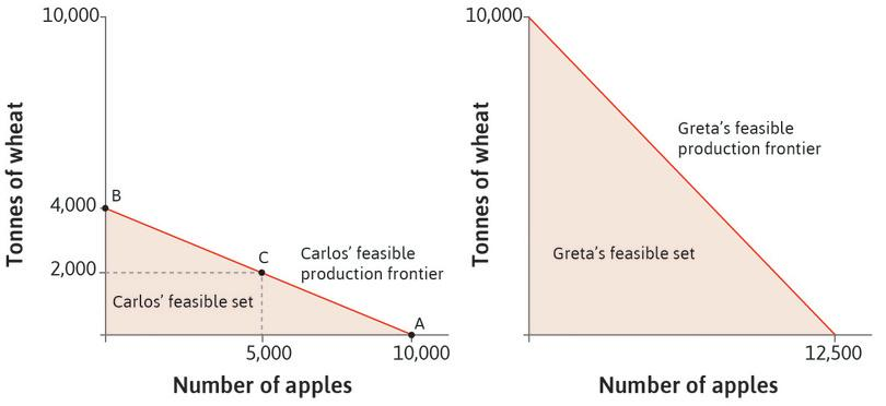 Carlos' (Apple Island's) and Greta's (Wheat Island's) feasible production frontiers.