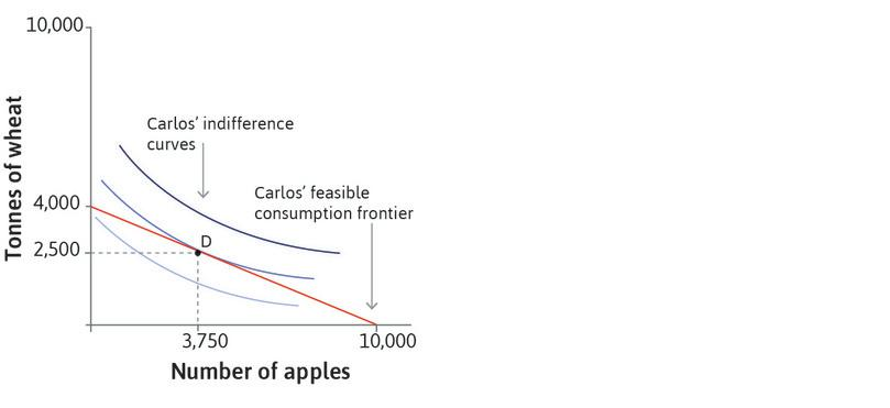 The highest indifference curve Carlos can attain: It will be the one that is tangent to his feasible consumption frontier. He will choose to consume 2,500 tonnes of wheat a year and 3,750 apples, as shown by point D.