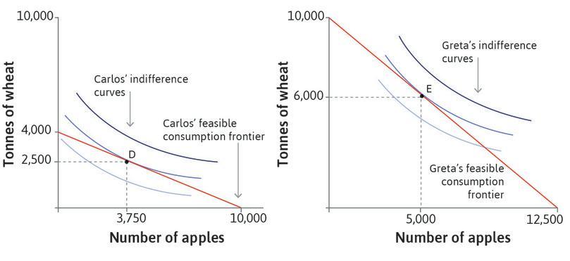 Carlos' (Apple Island's) and Greta's (Wheat Island's) utility-maximizing choices of consumption.