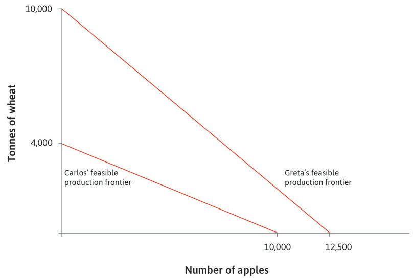 Before specialization and trade: The figure shows the feasible production frontiers for Carlos and Greta.