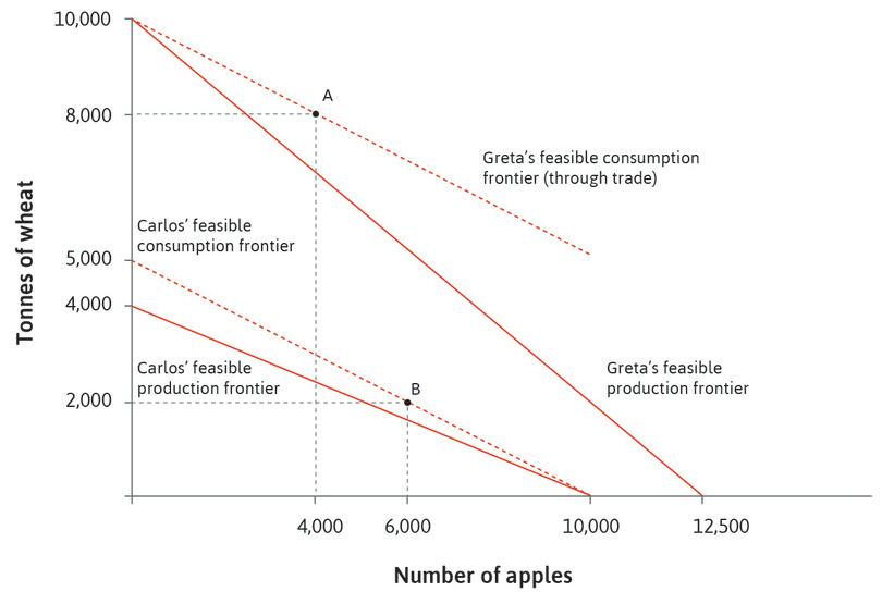 The effect of trade and specialization on Carlos' and Greta's feasible consumption frontiers.