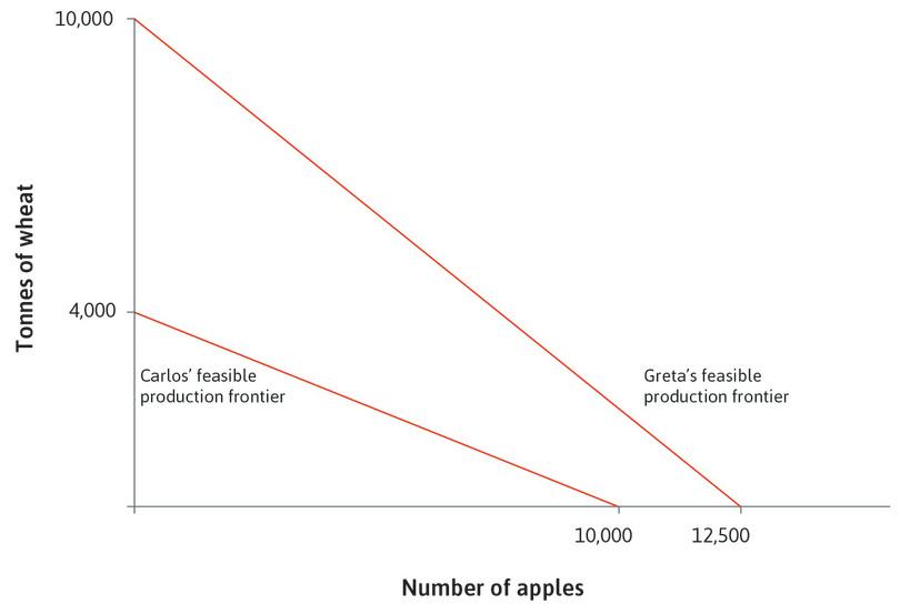 Feasible production frontiers: The figure starts with the same feasible production frontiers as Figure 18.18.