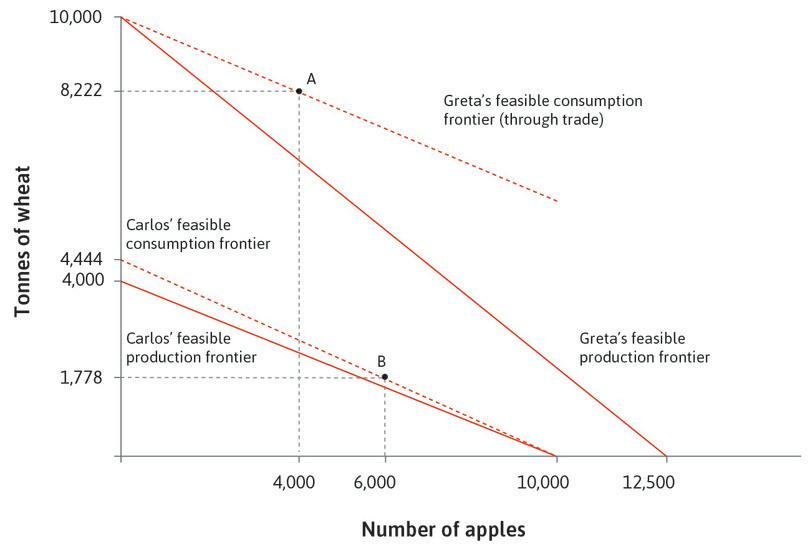 The effect of trade and specialization on the feasible consumption frontiers for Carlos and Greta, when Greta is able to dictate the price.