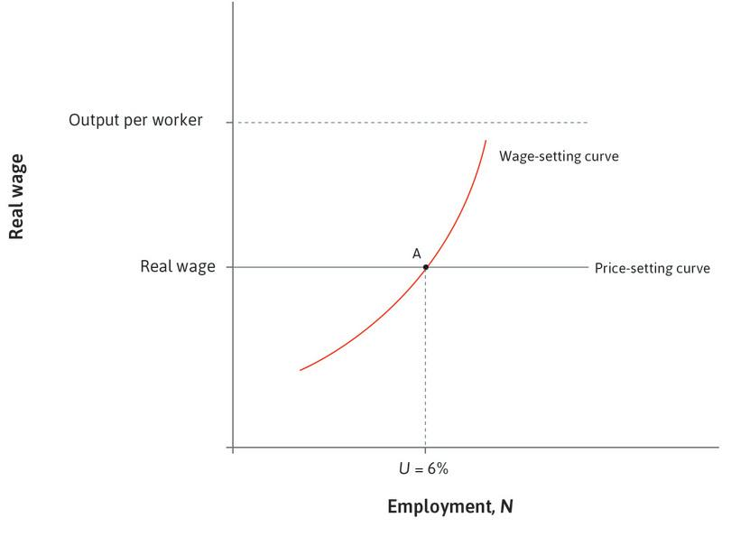 Unemployment at the long-run rate: The economy starts at point A (*U* = 6%).