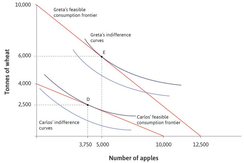 Carlos' and Greta's feasible production frontiers and their utility-maximizing choices of consumption between wheat and apples under autarky (no trade)