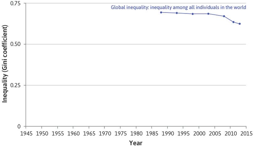 Inequality among the world's individuals falls (1986–2013): The blue line shows income inequality among all individuals in the world. It is, effectively, the world's Gini coefficient.