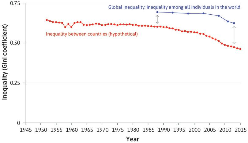 The hypothetical inequality between countries falls…: The red curve shows the between-country income inequality between 1952 and 2015. To calculate it, we assume everyone in a given country had the same income. Since the 1980s, inequality started to decline rapidly.
