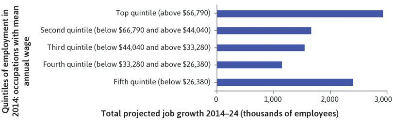 The missing middle in the US (2014–24): Job growth is highest in the top fifth and bottom fifth of occupations in the US, by mean annual earnings.