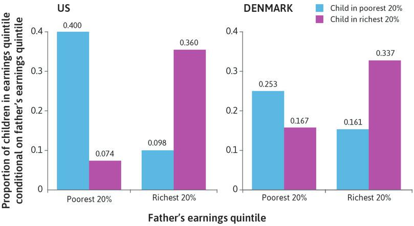 Intergenerational inequality in earnings: The US and Denmark.