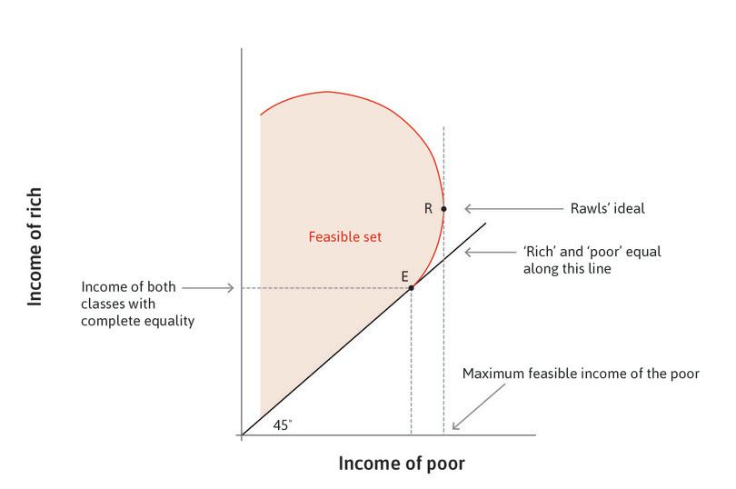 Rawls' ideal: Rawls' preferred point is R, where the poor are as rich as possible.