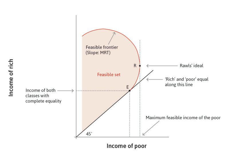 The feasible set: The red curved line made passing through R and E (and the other points above R) is the frontier of the feasible set of income distributions of this economy. Its slope is the MRT.