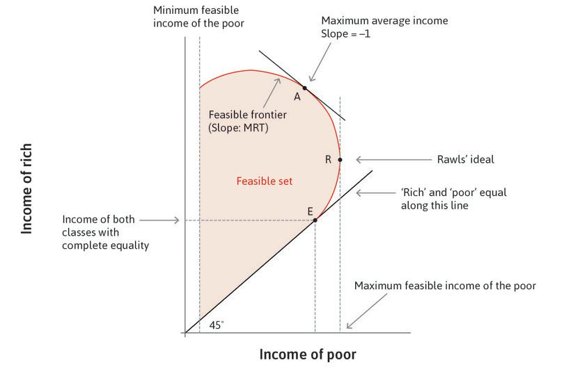 Maximum expected income: If you were interested in maximizing your expected income then you would choose point A, where the income gains of the rich are exactly offset by income losses by the poor, so the marginal rate of transformation is equal to one.