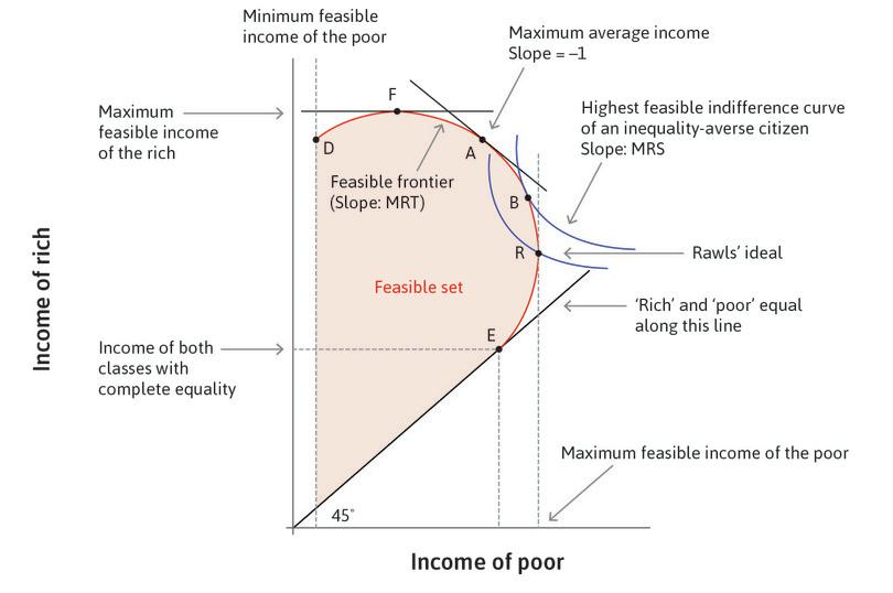Choosing between feasible income distributions.