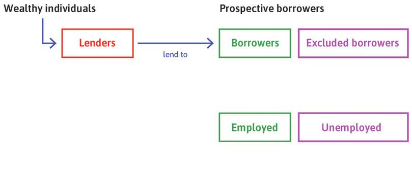 Credit market excluded: Those without wealth (collateral) or insufficient wealth are excluded from the credit market.